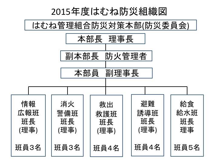 2015年度はむね防災組織図